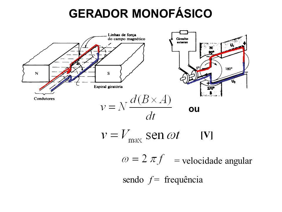 GERADOR MONOFÁSICO ou [V] = velocidade angular sendo f = frequência